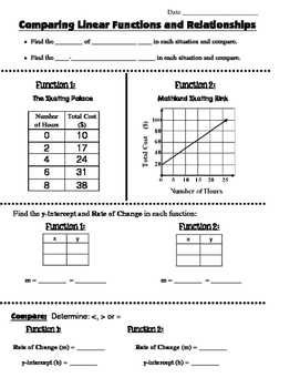 Math 8 Guided Interactive Math Notebook Page: Comparing Linear Relationships