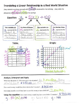 Math 8 Guided Interactive Math Notebook Pages: Slope-intercept Form (2)