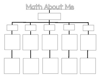 Math About Me Tree Map