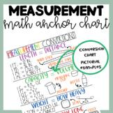 Math Anchor Chart | Measurement Conversions | MD.1 | Digit
