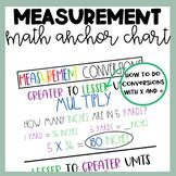 Math Anchor Chart | Measurement | Unit Conversions | MD.1