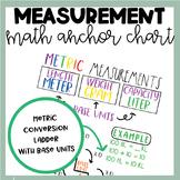 Math Anchor Chart | Metric Measurement | Unit Conversions