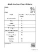 Math and Reading Anchor Chart Rubrics