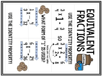 Math Anchor Chart for Equivalent Fractions