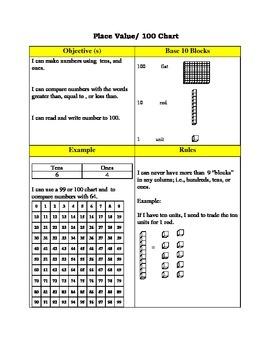 Math Anchor Charts