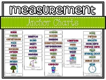 Math Anchor Charts: MEGA Bundle