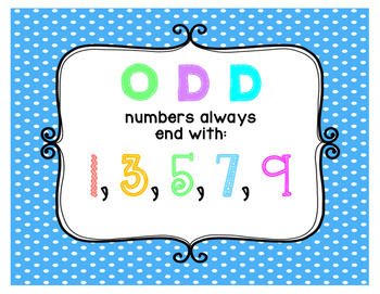 Math Anchor Charts for the Primary Classroom