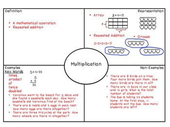 Math Anchors- Multiplication