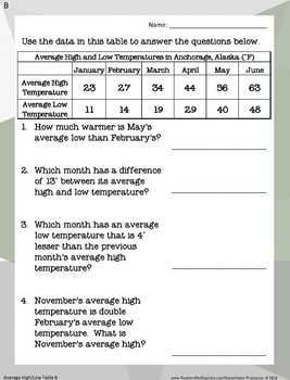 Temperature Problem Solving with Graphs and Tables