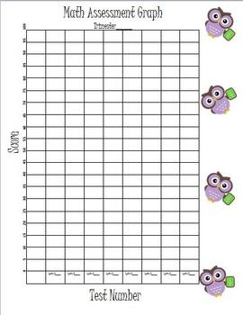 Math Assessment Graph