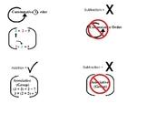Math Associative, Commutative properties