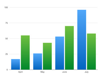Math- Bar Graph Statistics