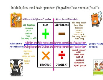 Math Basic Operations Anchor Chart
