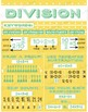 Math Basics Poster: Division Facts and Classroom Decoration