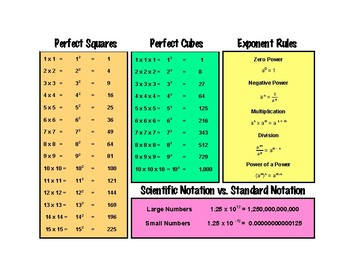 Math Binder Perfect Squares, Cubes, Exponent Rules, Scientific Notation