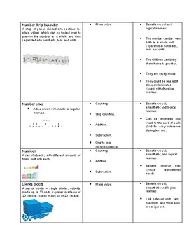 Math Center Hands on Tools, Activities and Basis for Use