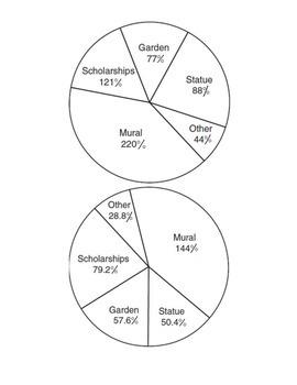 Math Center TEKS 8.12c Circle Graphs and collected data