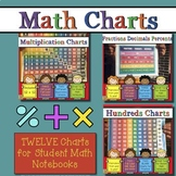 Math Hundreds Chart Times Tables Fractions Decimals Percents