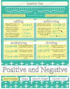 Math Class Decor and Activity Sheet: Arithmetic, Positive and Negative Integers