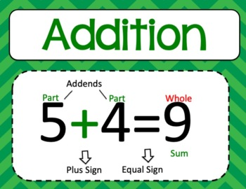 Math Classroom Posters and Labels for Bins Grades K-2 Editable ~ Back to School
