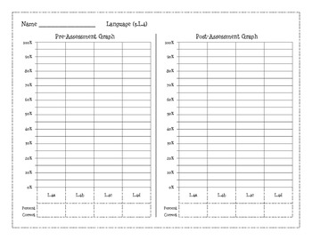 3rd Grade Common Core Pre & Post Assessment Math, Reading, & Language Graphs