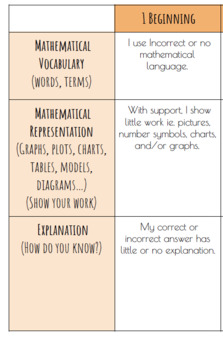 Math Communication Rubric
