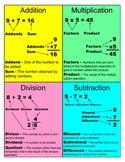 Math Computation Vocabulary Mini Poster