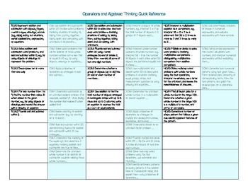 Math Content and Differentiation Guide