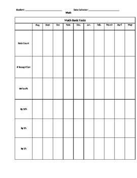 Counting and Identifying Numbers- Editable Data Collection Sheets
