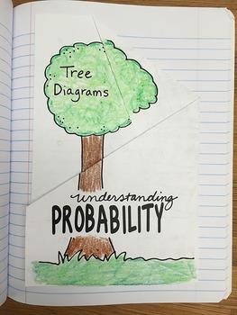 Doodle Notes - Math Doodles Interactive Notebook Bundle 20 - Probability