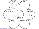 Math Expressions Flower Craft Number Sense Chinese