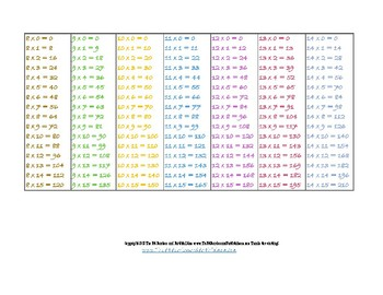 Math Fact Cards for Multiplication