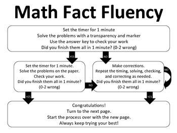 Math Fact Fluency Flow Chart