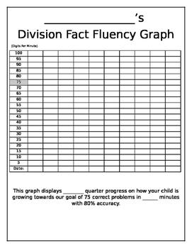 Math Fact Fluency Graphs