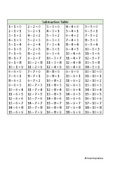 Math Facts Charts - Addition, Subtraction, Multiplication, Division