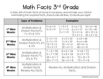Math Facts Homework Sheet for Parents