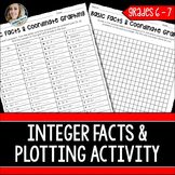 Integer Operations and Coordinate Graphing Practice
