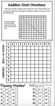 Fluency Jamz: K-2 Basic Math Facts With Music!