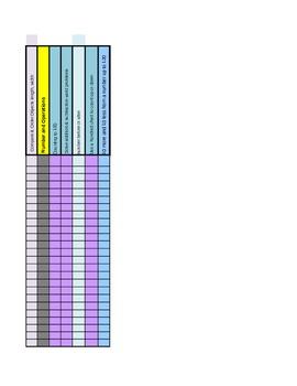 Math Formative Rubric Assessment Data Graph