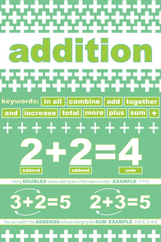 Addition Math Foundations Poster: Modern and Educational Classroom Decoration