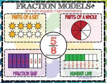 Math - Fraction Models: Non-Linguistic Representations