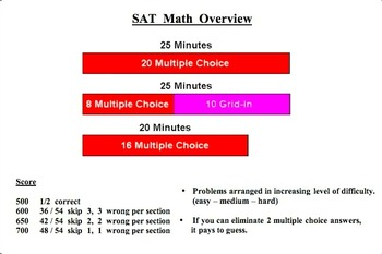 Math Galaxy SAT Math Overview (free video)