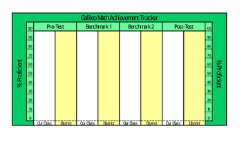 Math - Galileo Classroom Assessment Tracker - 4 Tests