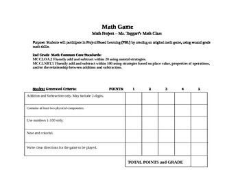 Math Game Rubric- Common Core Aligned