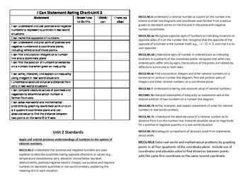 Math I Can Statement Knowledge Rating Chart Common Core 6th Grade