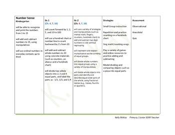 Math IEP Comments, Kindergarten, Grade One, Grade 2 Special Educatin
