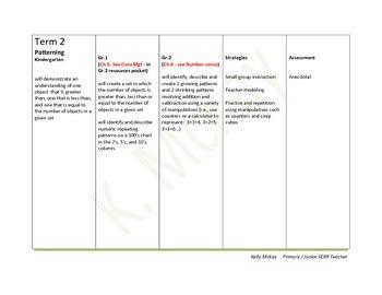 Math IEP Comments, Kindergarten, Grade One, Grade 2 Specia
