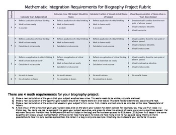 Math Integration Rubric for ELA Biography Project 5.NF.1, 5.NBT.1
