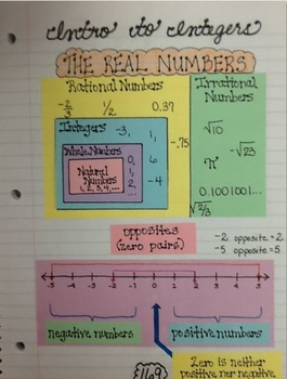 Math Interactive Notebook Template for Real Numbers & Integers
