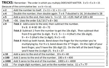 Math Journal: Multiplication Table and Tricks